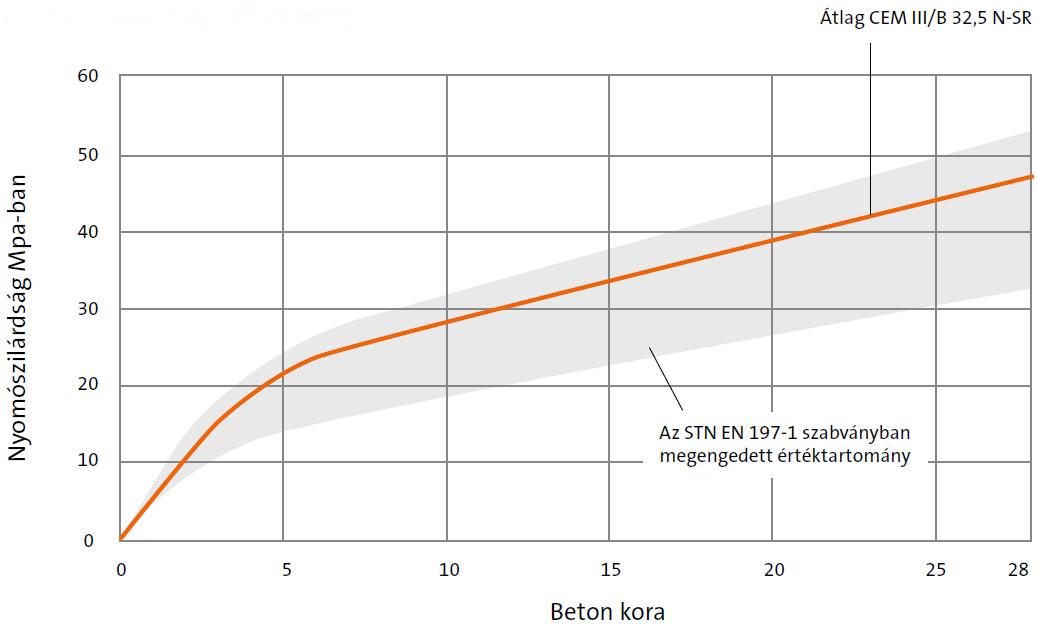 Cement CEM III/B 32,5NS-R graph