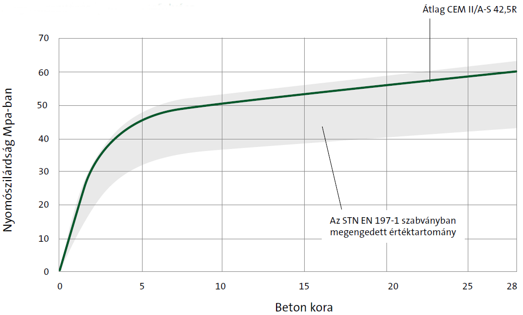 Cement CEM II/A-S 42,5R graph