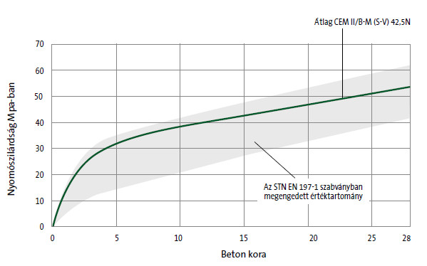 Cement CEM II/B-M (S-V) 42,5N graph