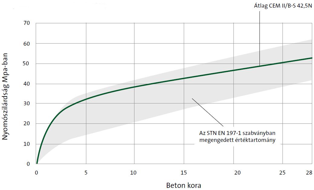 Cement CEM II/B-S 42,5N graph